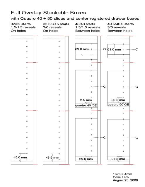 32mm Cabinetmaking Basics 32mm System Basics